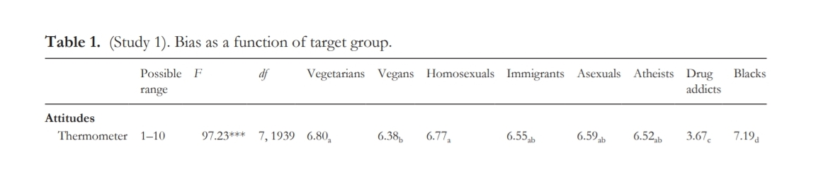 vegan thermometer study table